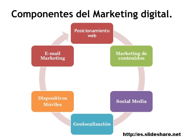 elementos-marketing-digital